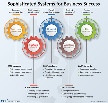 Sophisticated systems infographic